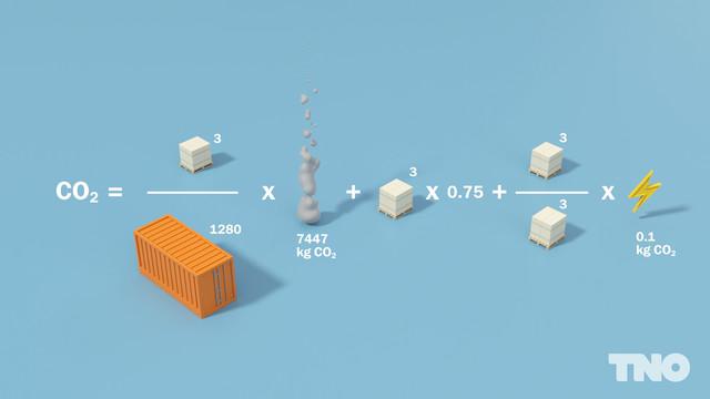 TNO LEARN CO2 uitstoot halveren
